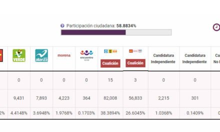 ¡Al corte de las 01:08, el PAN lleva ventaja en 15 Distritos y Morena en 3 en Aguascalientes!