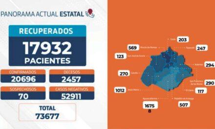 30 nuevos contagios, 5 fallecimientos y 103 personas hospitalizadas por coronavirus en Aguascalientes